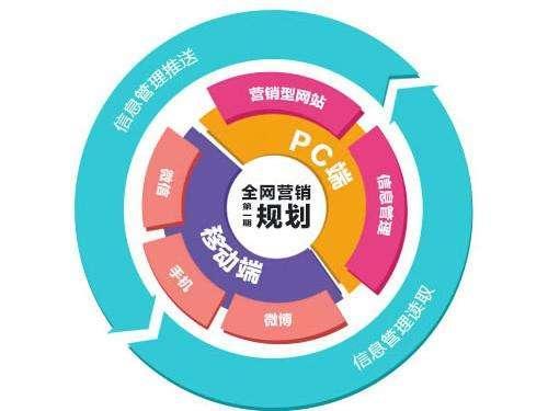 【重庆网络营销推广】做推广采用这几种策略,效果提升200%