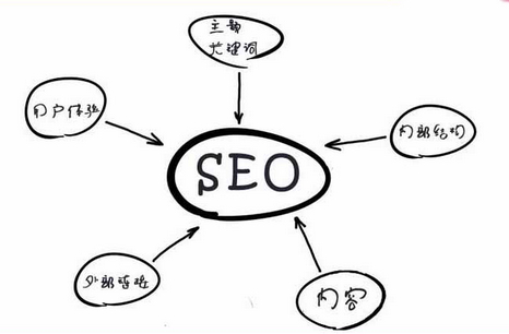 【重庆网站关键词排名优化】关键词这样布局你的优化效果至少提升20%
