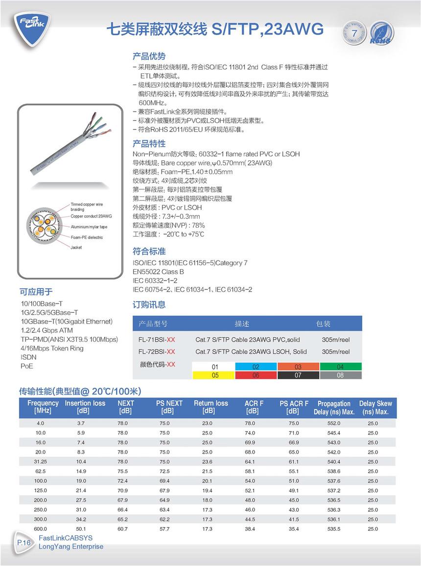 P016 七類遮蔽雙絞線 S-FTP,23AWG.jpg
