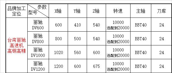 台湾模具高速机