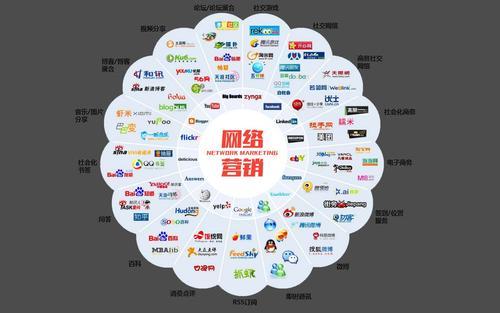 互联网整合营销推广