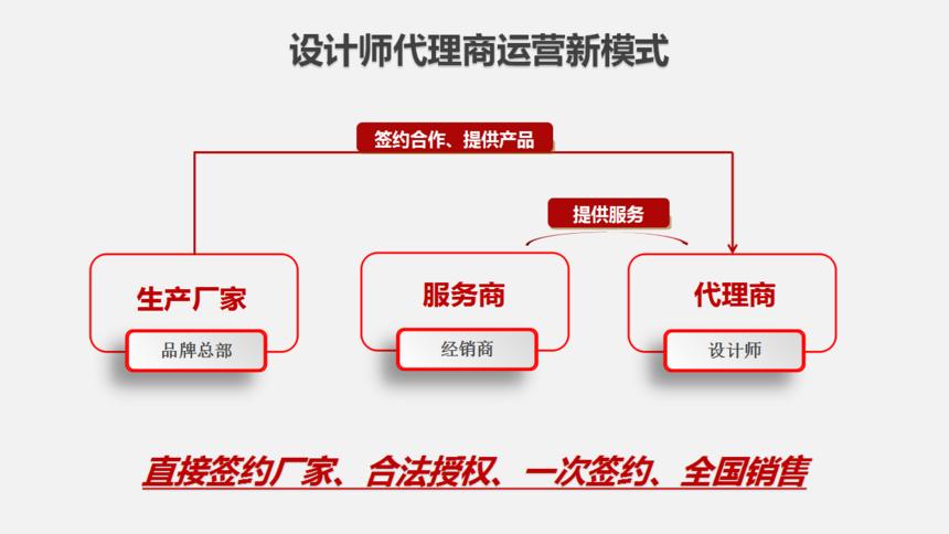 02.设计师代理商运营新模式.png