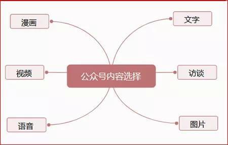 微信公众号运营推广全文详解