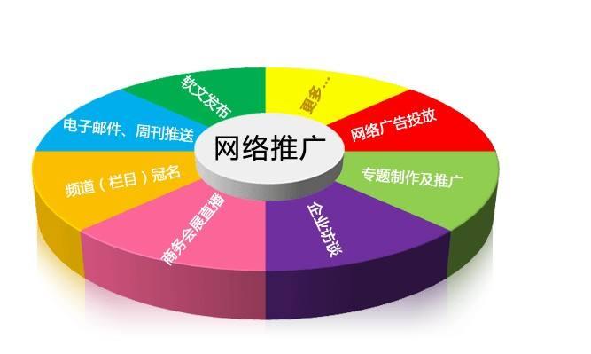 企业网络营销的优点及推广方法