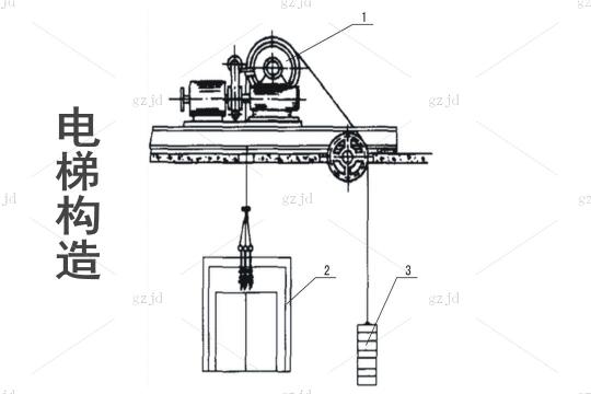 电梯技术标准