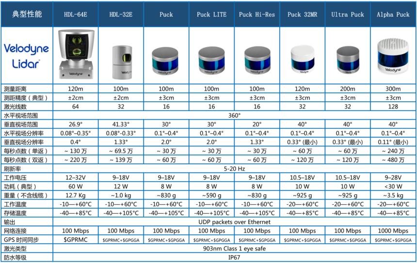 Velodyne Lidar 激光雷达产品概览   北京中星寰宇科技有限责任公司 www.staruniversal.cn_20191022221938.png