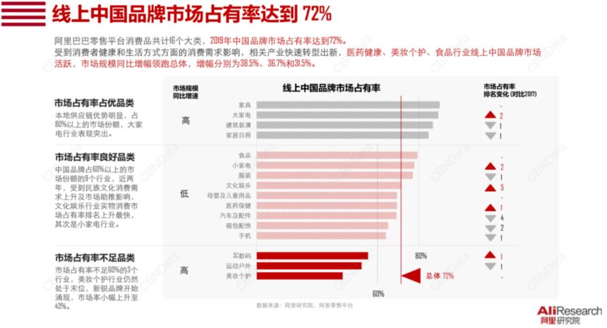 国货占有率达72%,老牌国货如何重回大众视线?