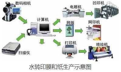 深圳水转印用材及工艺控制