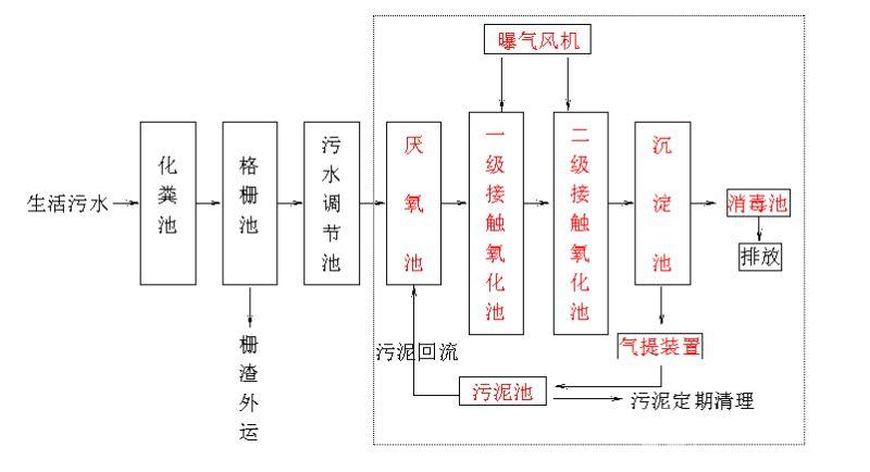 生活工艺流程.jpg