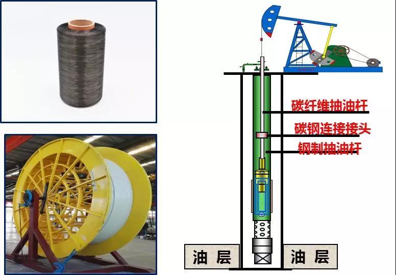 以碳纤维及其连续抽油杆研制为核心的新型高效机采系统.jpg