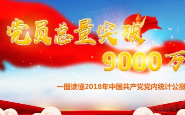 党员总量突破9000万!一图读懂2018年中国共产党党内统计公报
