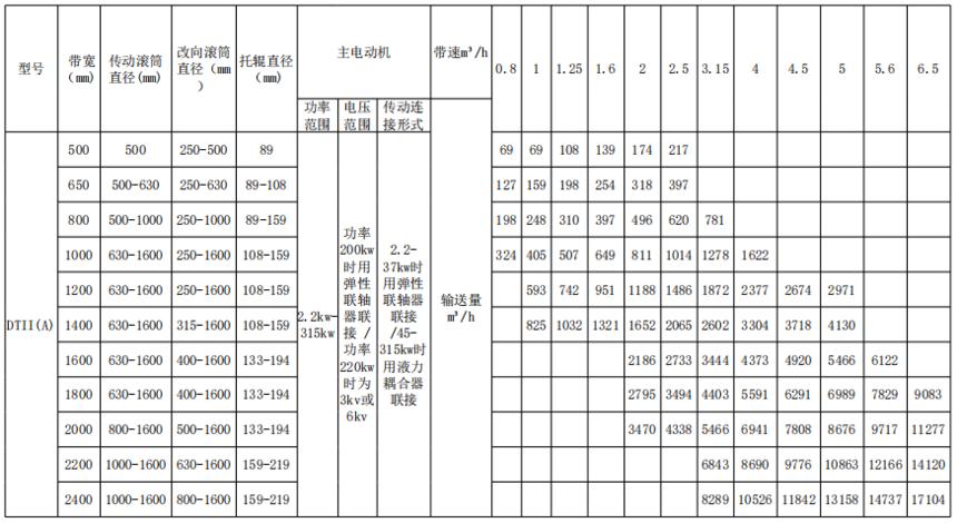 DTII(A)技术参数.png