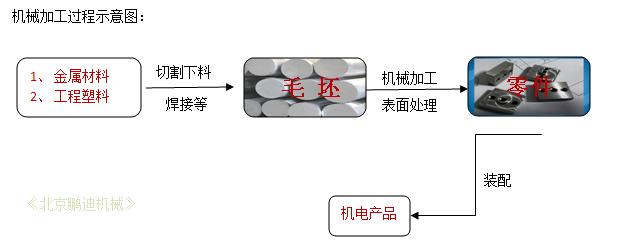 北京机械加工流程