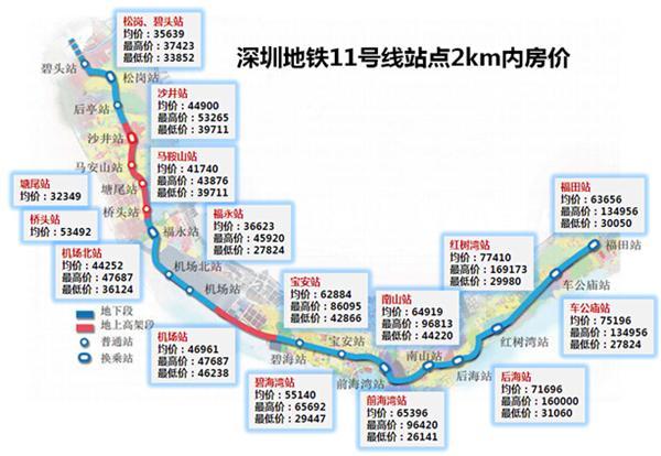 深圳地铁11号线站点附近房价.jpg