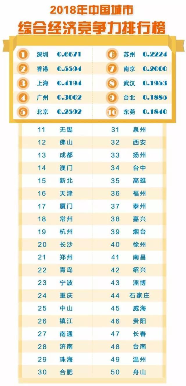 2018年中国城市综合经济竞争力排行榜.jpg