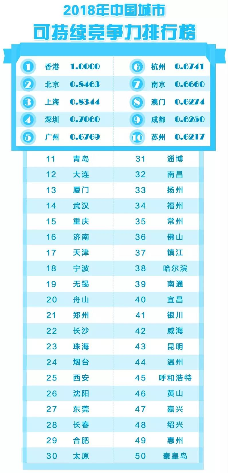 2018年中国城市可持续竞争力排行榜.jpg