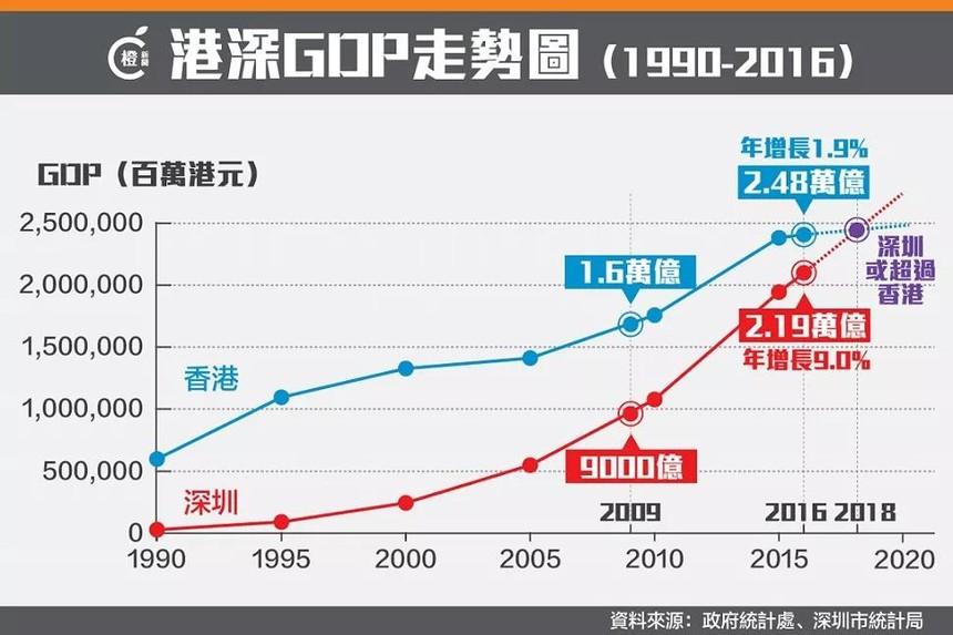 深圳香港GDP对比.jpg