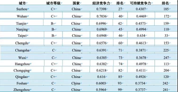 全球城市经济竞争力指数前一百强中的中国城市.jpg