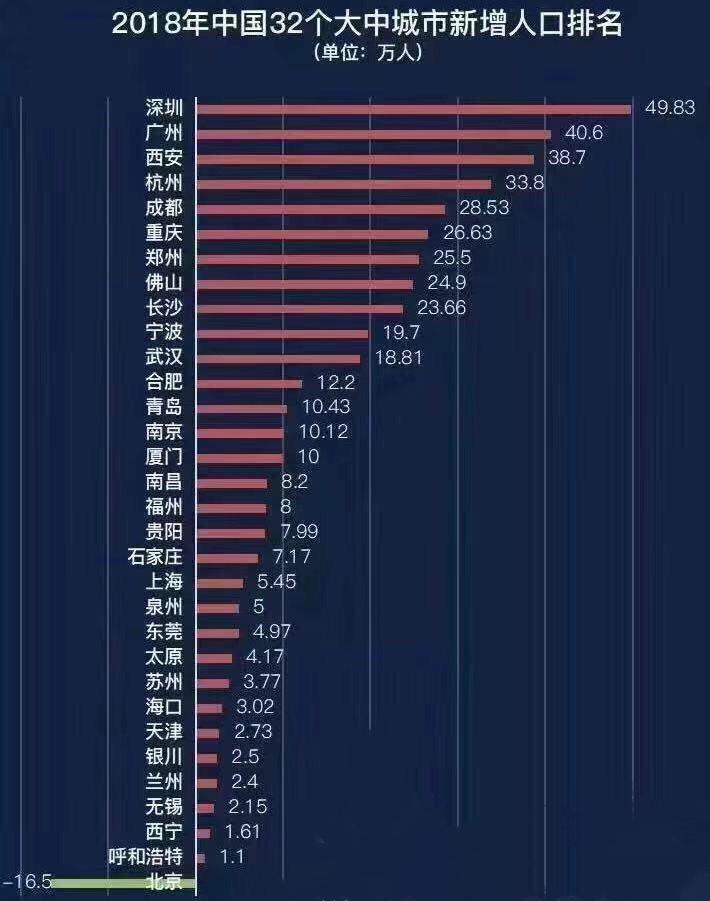 2018年中国32个大中城市新增人口排名.jpg