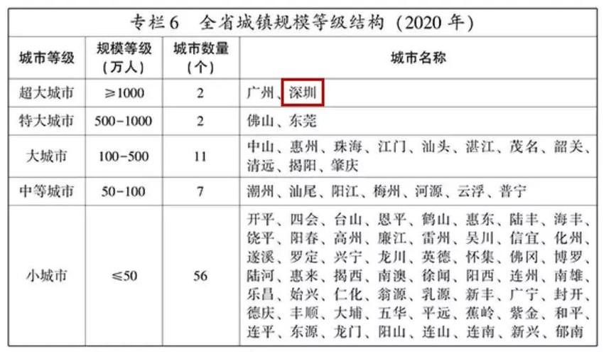 广东省城镇规模等级结构.jpeg