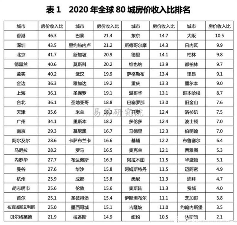 2020年全球80城市房价收入比.jpg