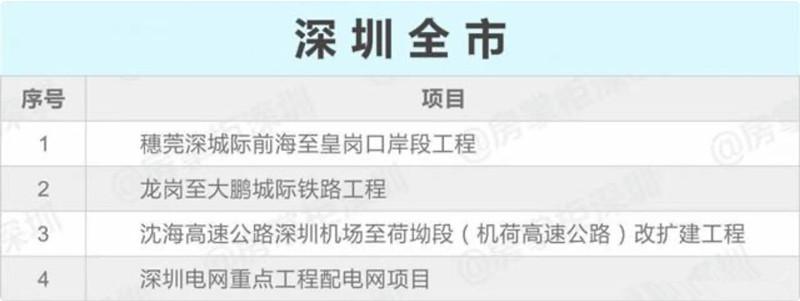 深圳全市重大项目.jpg