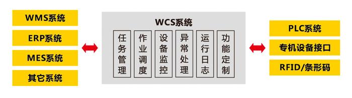 仓库控制系统WCS与WMS间的关系示意图