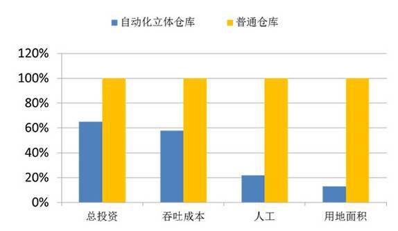普通仓库与自动化立体仓库经济性对比