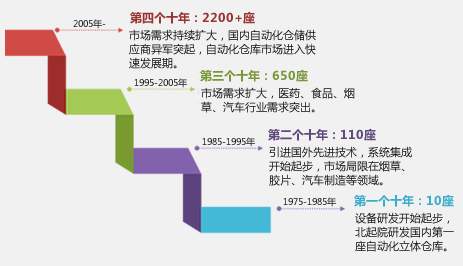 我国自动化立体仓库发展过程图表1