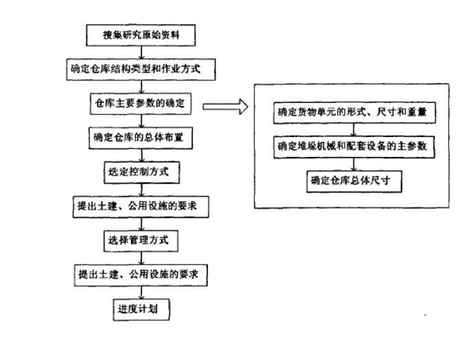 自動化立體倉庫的設計流程示意圖