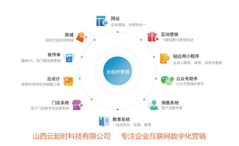 营销型网站建设成功案例分析,山西太原企业展示型网站制作.jpg