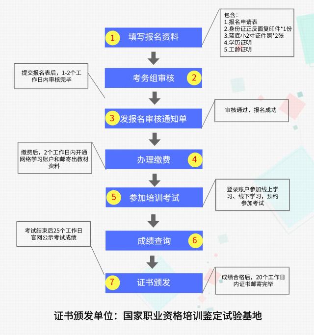报名流程配图_自定义px_2019.06.13.jpg