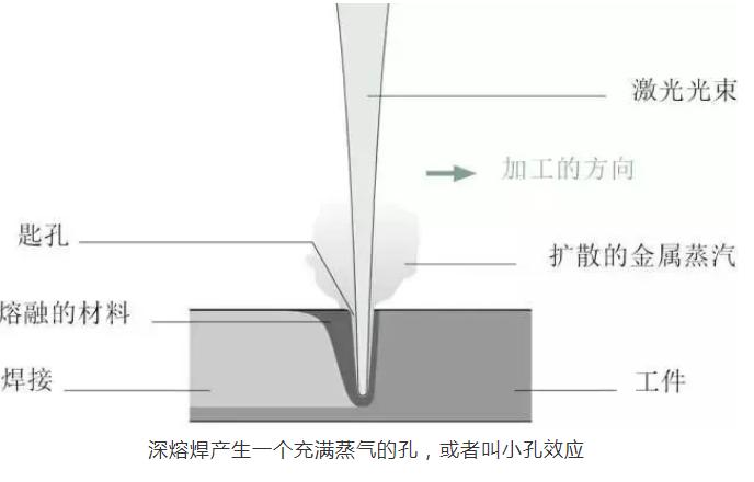 小孔效应图