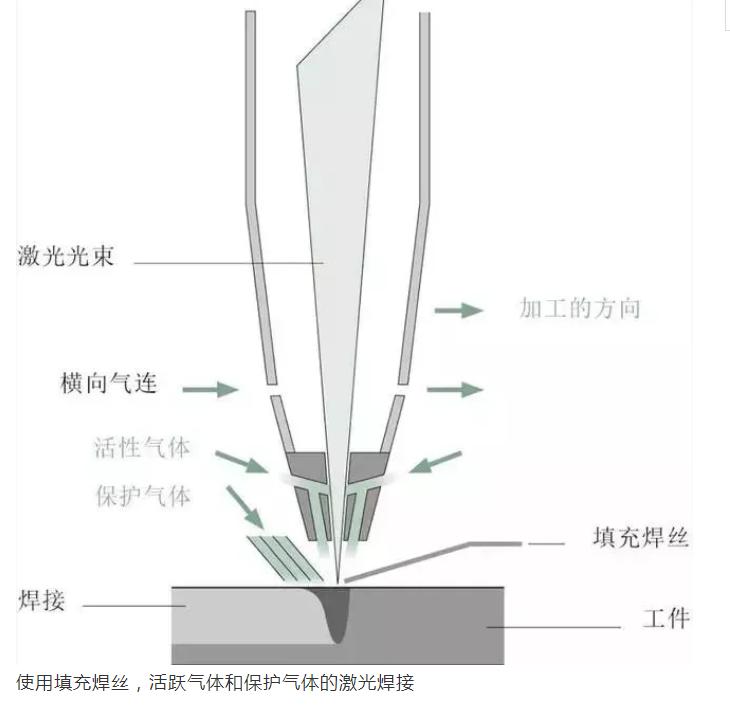 使用填充焊丝,活跃气体和保护气体的激光焊接图