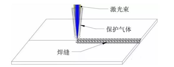 图2同轴保护气体