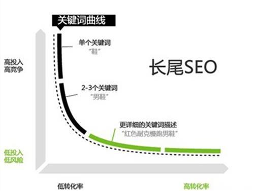 【seo搜索优化】什么是SEO搜索引擎优化?