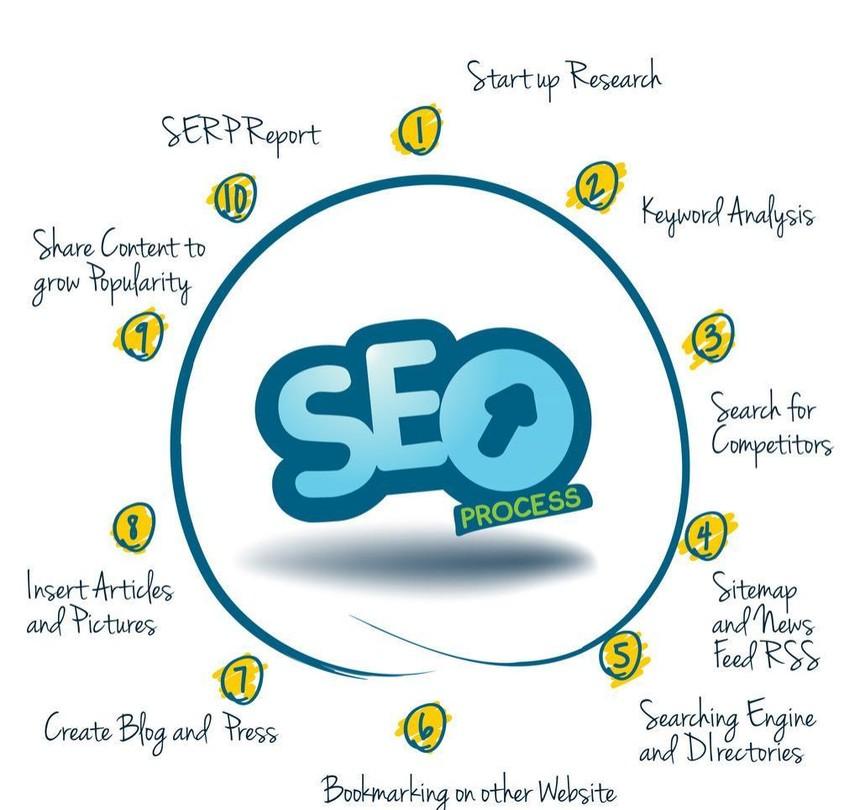 【搜索引擎技术】什么是让搜索引擎收录内容