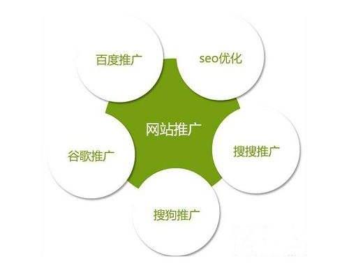 【百度搜索排名】企业网站优化过程中的细节问题