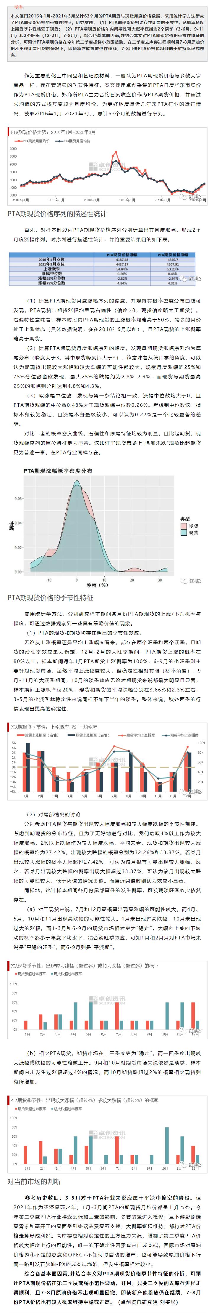 FireShot Capture 055 - PTA行业量化研究系列:PTA价格的季节性特征 - mp.weixin.qq.com.png