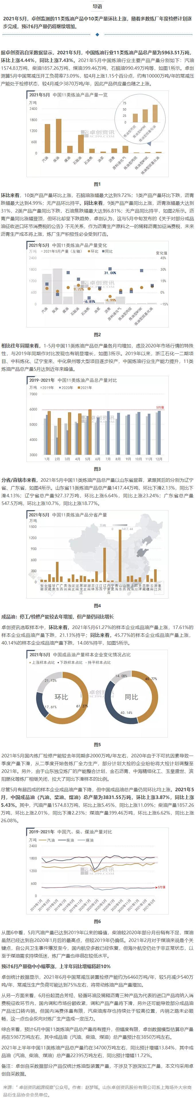 FireShot Capture 173 - 【会员观点】卓创资讯:2021年5月中国主要炼油产品产量分析 - mp.weixin.qq.com.png
