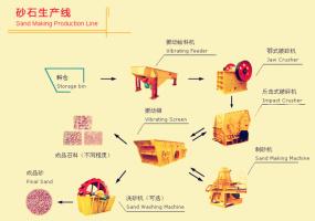 石料|砂石生产线