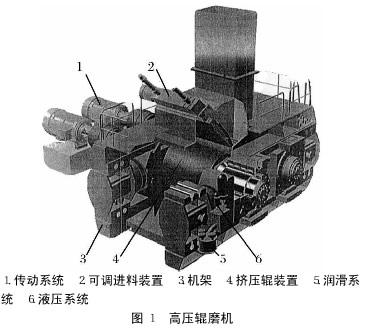 洛陽礦山機械工程設計研究院高壓輥磨機