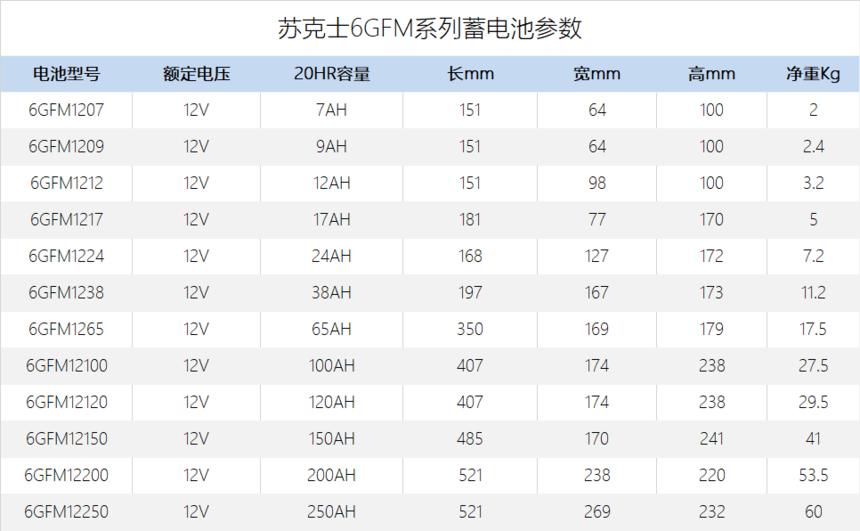苏克士6GFM电池参数