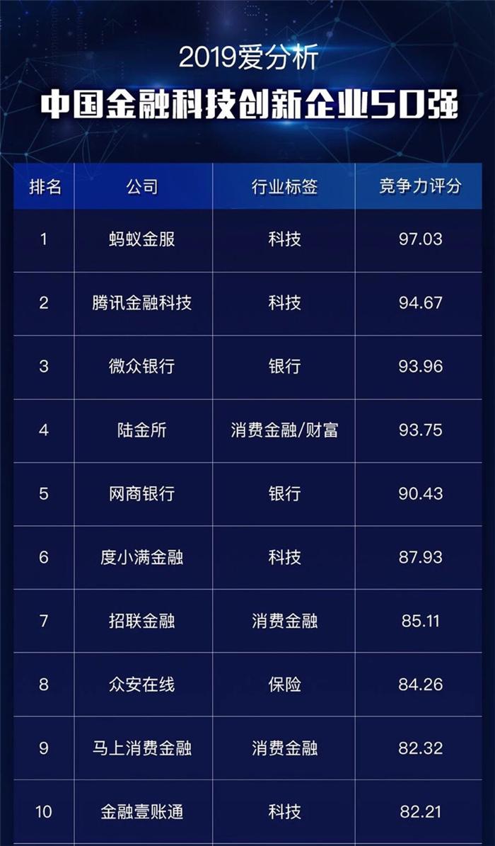 """马上金融入围""""中国金融科技创新企业50强"""""""""""