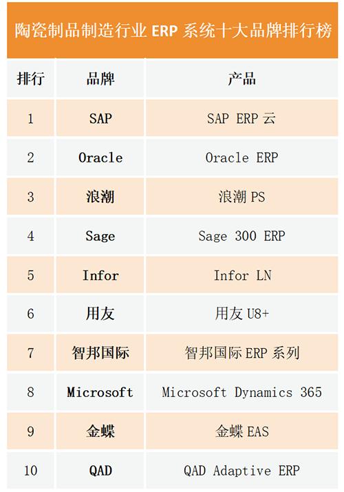 加工中心品牌排行_陶瓷制品制造行业ERP系统十大品牌排行榜
