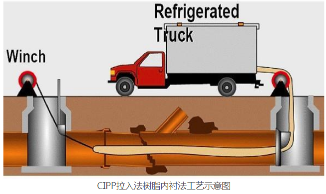 CIPP拉入法树脂内衬法工艺示意图