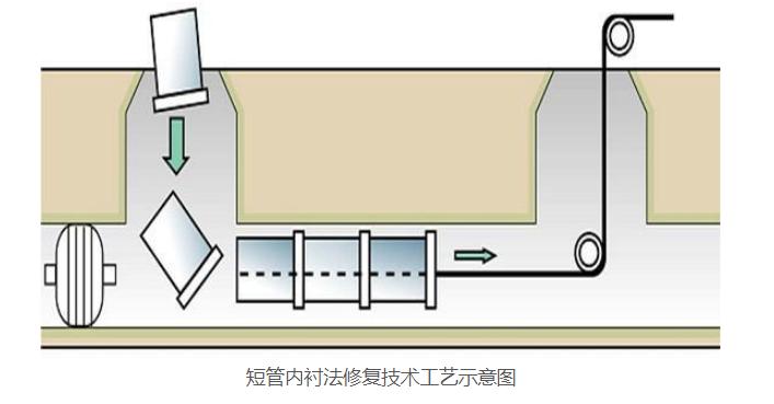 短管内衬法修复技术工艺示意图