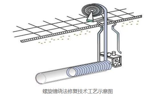 螺旋缠绕法修复技术工艺示意图