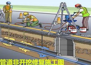 管道非开挖修复技术
