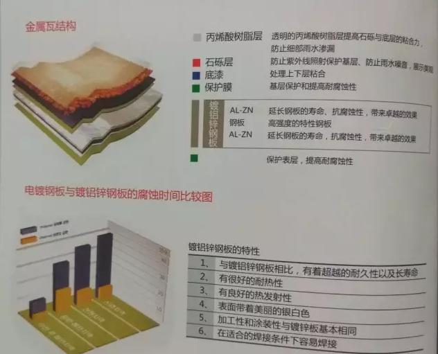 彩石金属瓦耐久性对比图